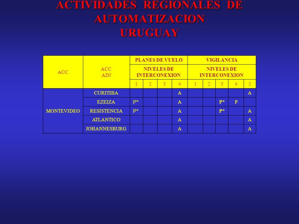 ACTIVIDADES REGIONALES DE AUTOMATIZACION URUGUAY ACC ADJ PLANES DE VUELOVIGILANCIA NIVELES DE INTERCONEXION 123412345 MONTEVIDEO CURITIBAAA EZEIZA P*