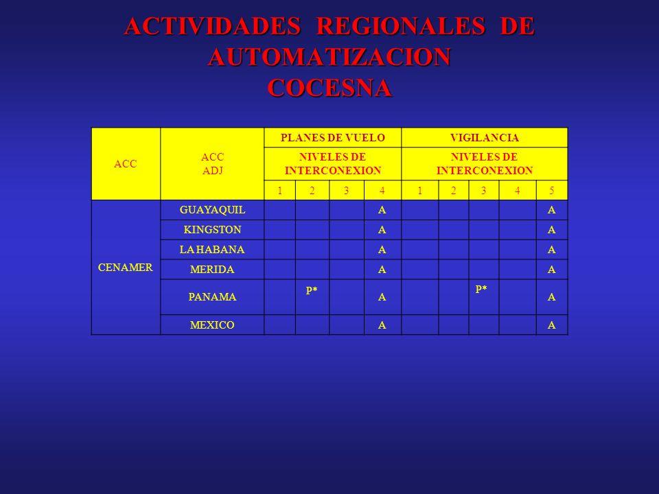 ACTIVIDADES REGIONALES DE AUTOMATIZACION COCESNA ACC ADJ PLANES DE VUELOVIGILANCIA NIVELES DE INTERCONEXION 123412345 CENAMER GUAYAQUILAA KINGSTONAA L