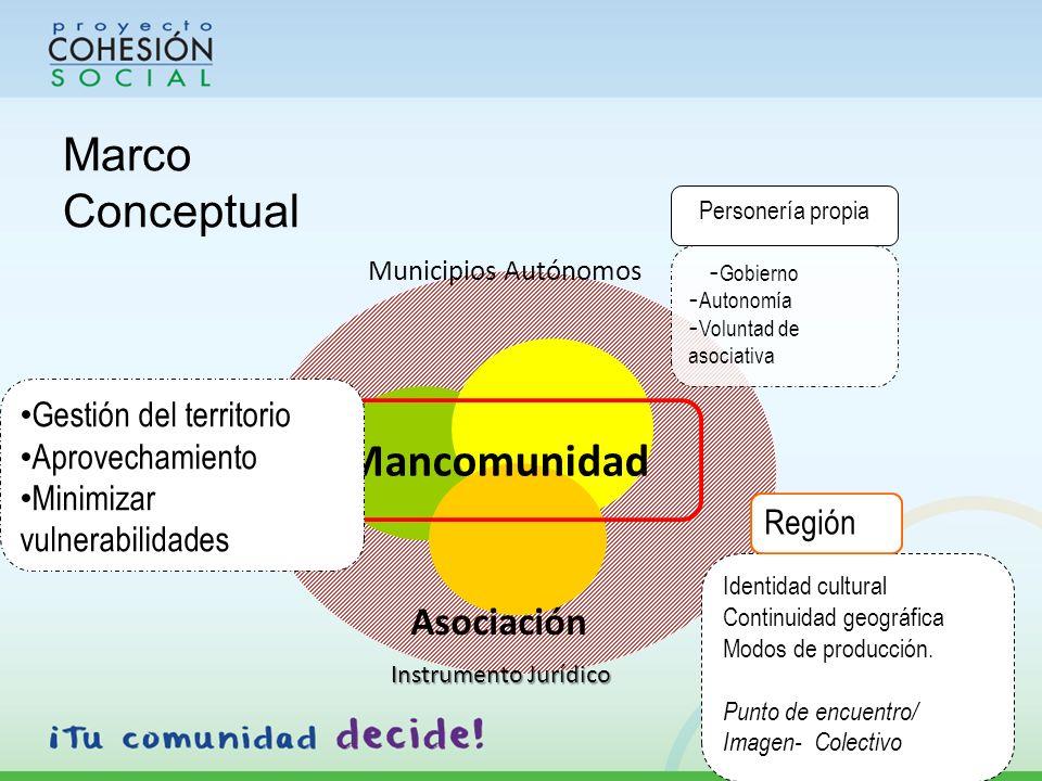 Marco Conceptual REGIÓN Municipios Autónomos - Gobierno - Autonomía - Voluntad de asociativa Personería propia Mancomunidad Identidad cultural Continuidad geográfica Modos de producción.