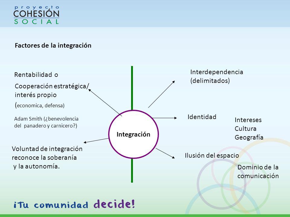 Integración Interdependencia (delimitados) Identidad Intereses Cultura Geografía Factores de la integración Voluntad de integración reconoce la soberanía y la autonomía.