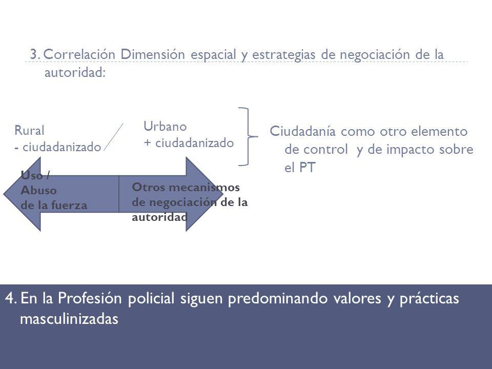 3. Correlación Dimensión espacial y estrategias de negociación de la autoridad: Ciudadanía como otro elemento de control y de impacto sobre el PT 4. E