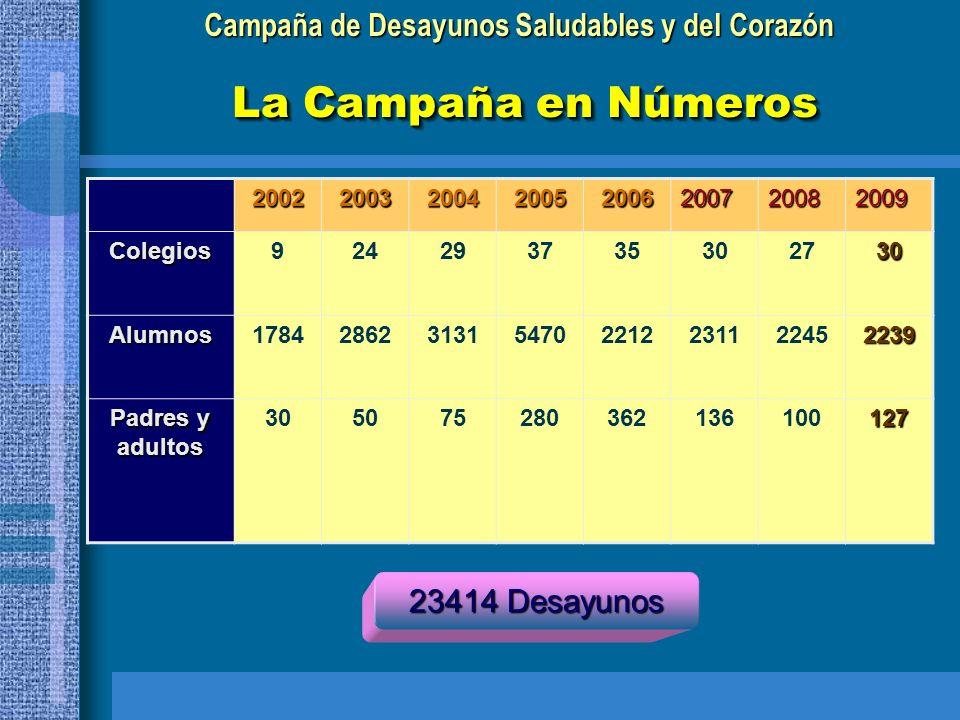 Campaña de Desayunos Saludables y del Corazón La Campaña en Números Productos y materiales consumidos en 2008 LechePanAceiteCacao Platos, servilletas, vasos 1010 L 430 Kg.