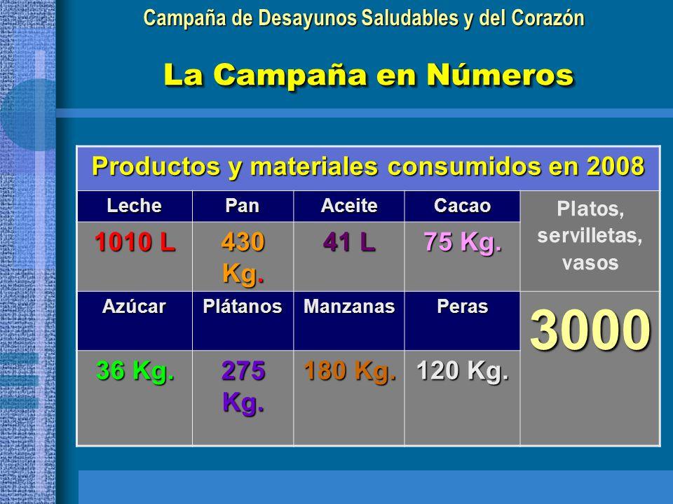 Campaña de Desayunos Saludables y del Corazón La Campaña en Números Productos y materiales consumidos en 2008 LechePanAceiteCacao Platos, servilletas,