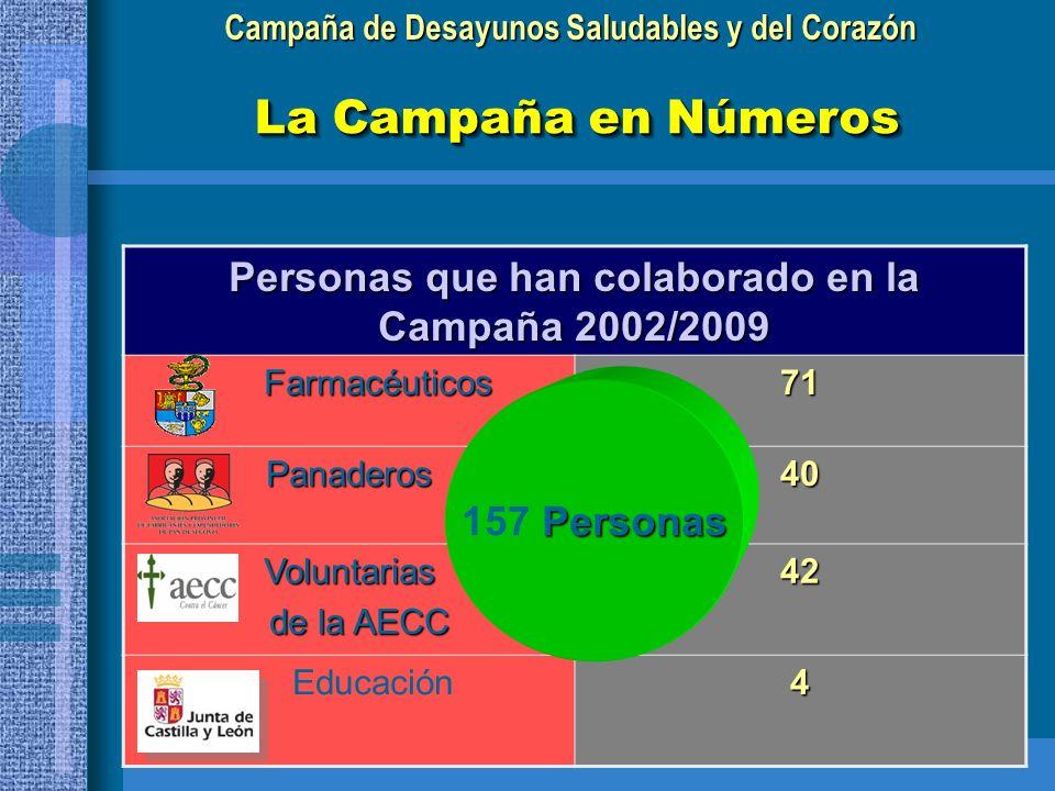 Campaña de Desayunos Saludables y del Corazón Personas que han colaborado en la Campaña 2002/2009 Farmacéuticos 71 Panaderos40 Voluntarias de la AECC