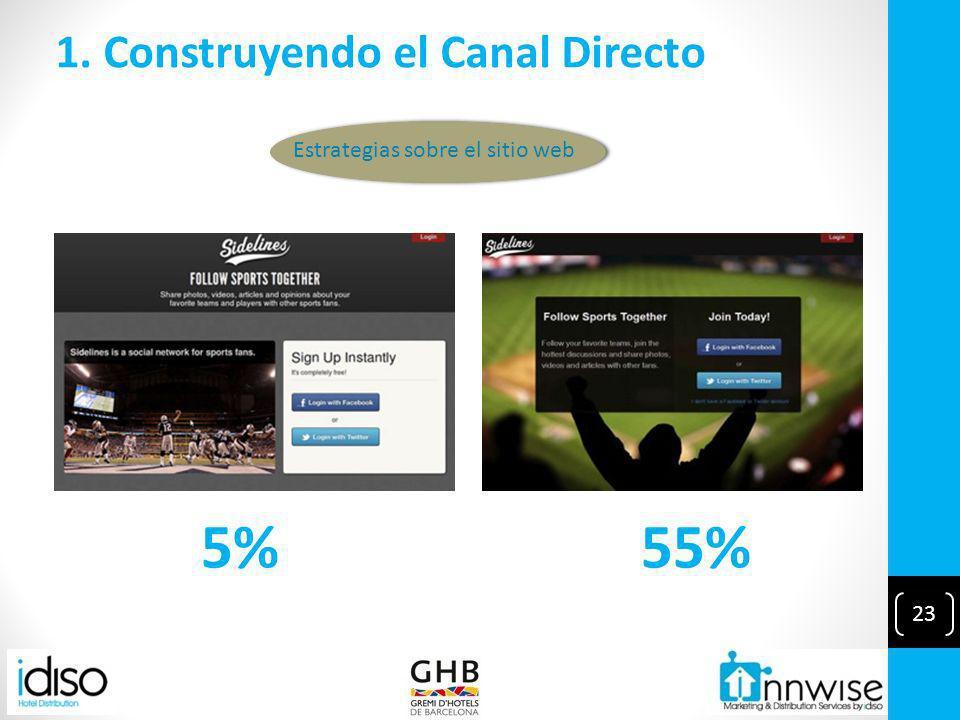 23 1. Construyendo el Canal Directo 55% Estrategias sobre el sitio web 5%