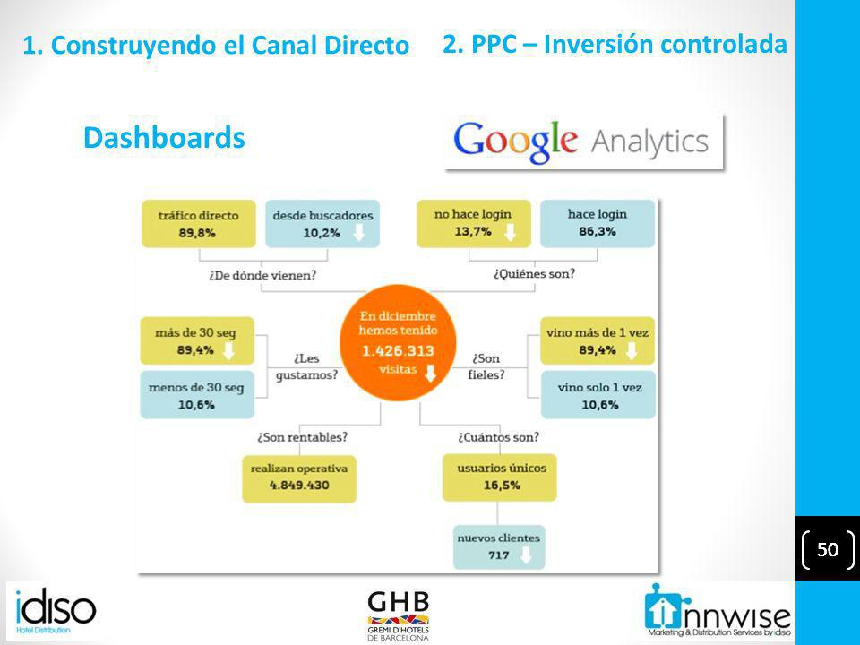 50 Dashboards 2. PPC – Inversión controlada 1. Construyendo el Canal Directo