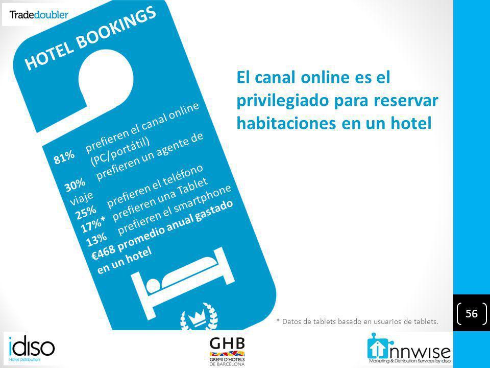 HOTEL BOOKINGS El canal online es el privilegiado para reservar habitaciones en un hotel * Datos de tablets basado en usuarios de tablets.