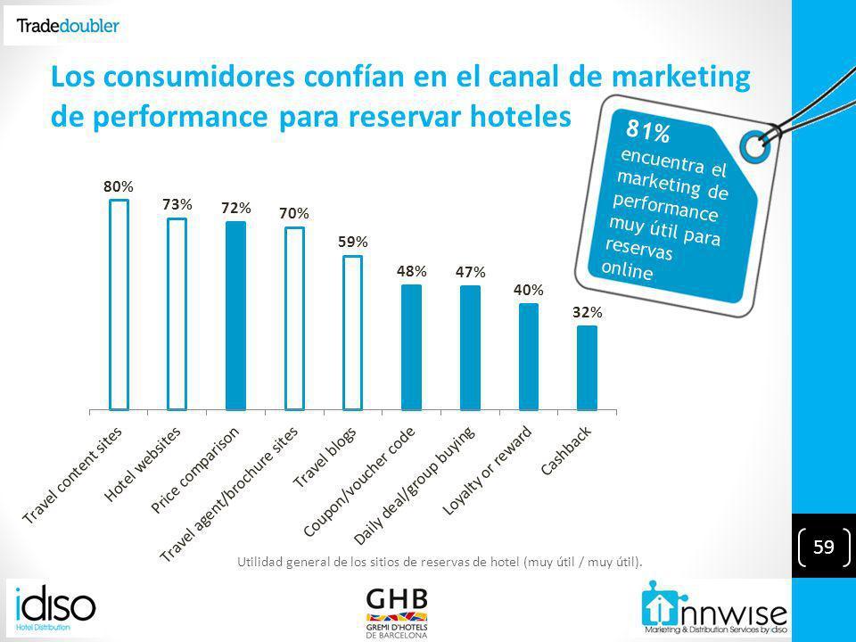 81% encuentra el marketing de performance muy útil para reservas online Utilidad general de los sitios de reservas de hotel (muy útil / muy útil).