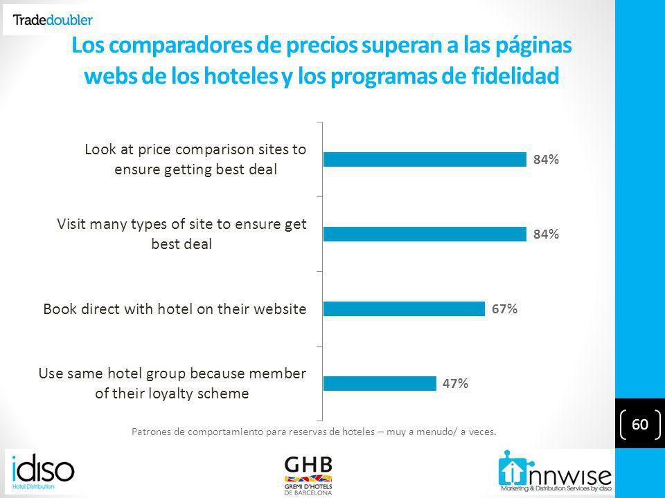Los comparadores de precios superan a las páginas webs de los hoteles y los programas de fidelidad Patrones de comportamiento para reservas de hoteles – muy a menudo/ a veces.