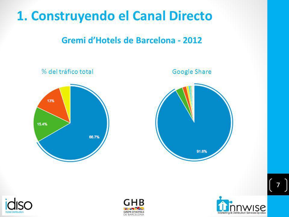 7 1. Construyendo el Canal Directo % del tráfico totalGoogle Share Gremi dHotels de Barcelona - 2012