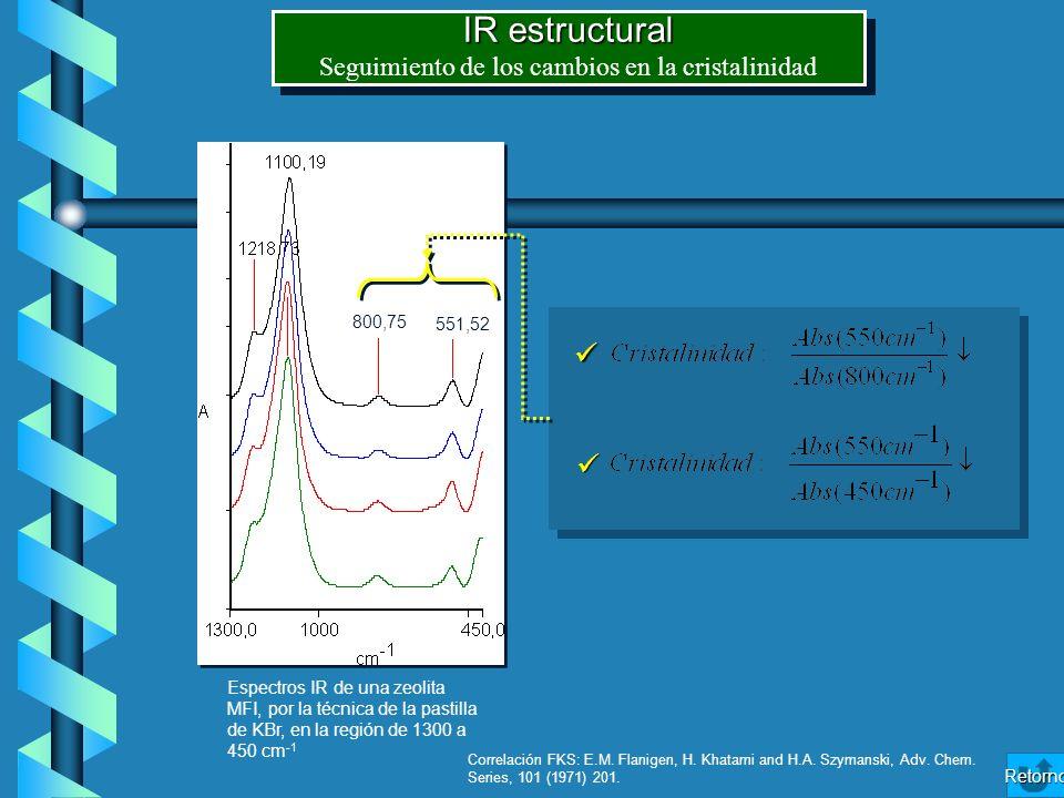 IR estructural Seguimiento de los cambios en la cristalinidad IR estructural Seguimiento de los cambios en la cristalinidad 800,75 551,52 Espectros IR