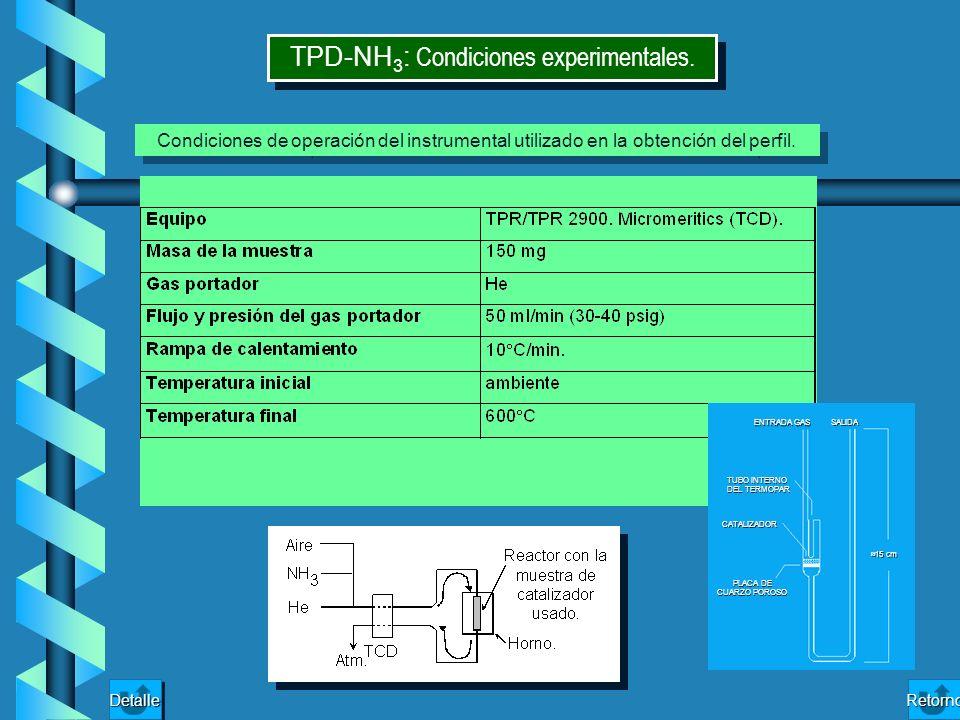 TPD-NH 3 : Condiciones experimentales. Condiciones de operación del instrumental utilizado en la obtención del perfil. ENTRADA GAS SALIDA TUBO INTERNO