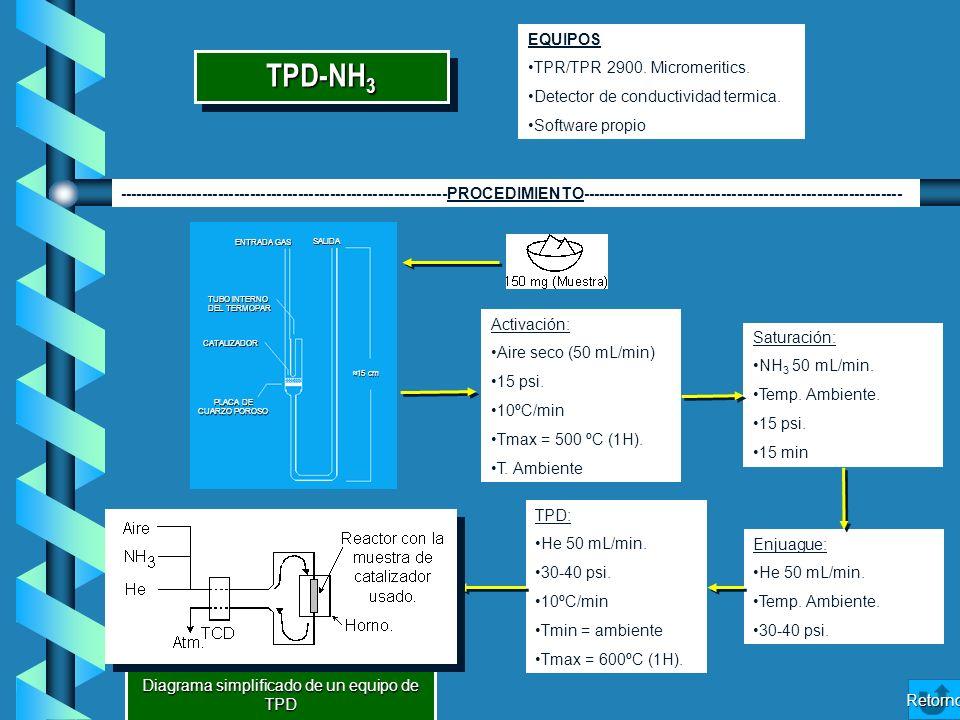 TPD-NH 3 Diagrama simplificado de un equipo de TPD Saturación: NH 3 50 mL/min. Temp. Ambiente. 15 psi. 15 min Activación: Aire seco (50 mL/min) 15 psi