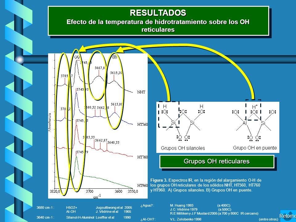 RESULTADOS Efecto de la temperatura de hidrotratamiento sobre los OH reticulares RESULTADOS Retorno Grupos OH reticulares Figura 3. Espectros IR, en l