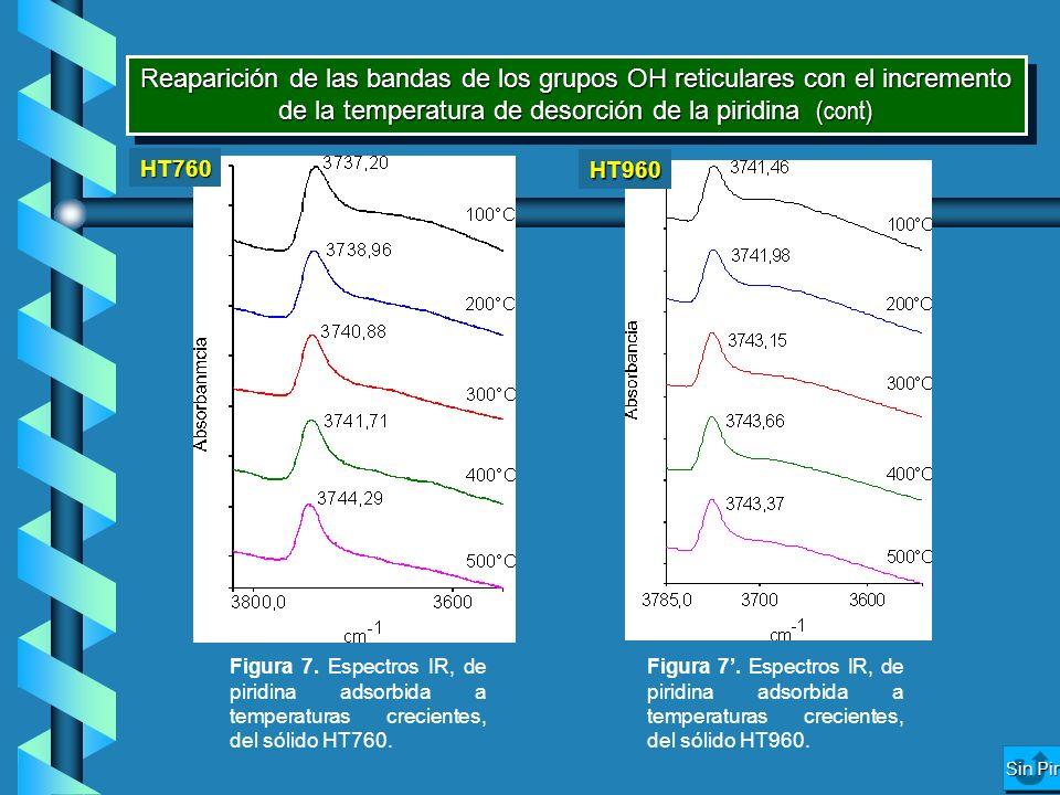 Reaparición de las bandas de los grupos OH reticulares con el incremento de la temperatura de desorción de la piridina (cont) HT960 HT760 Sin Pir Sin