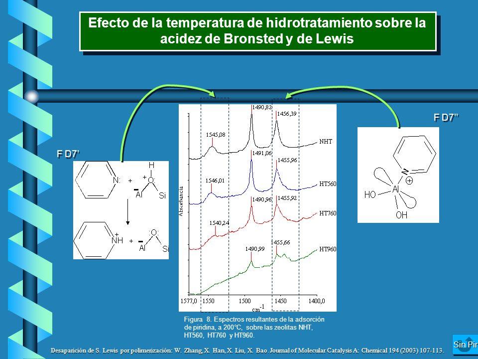 F D7 Efecto de la temperatura de hidrotratamiento sobre la acidez de Bronsted y de Lewis Figura 8. Espectros resultantes de la adsorción de piridina,