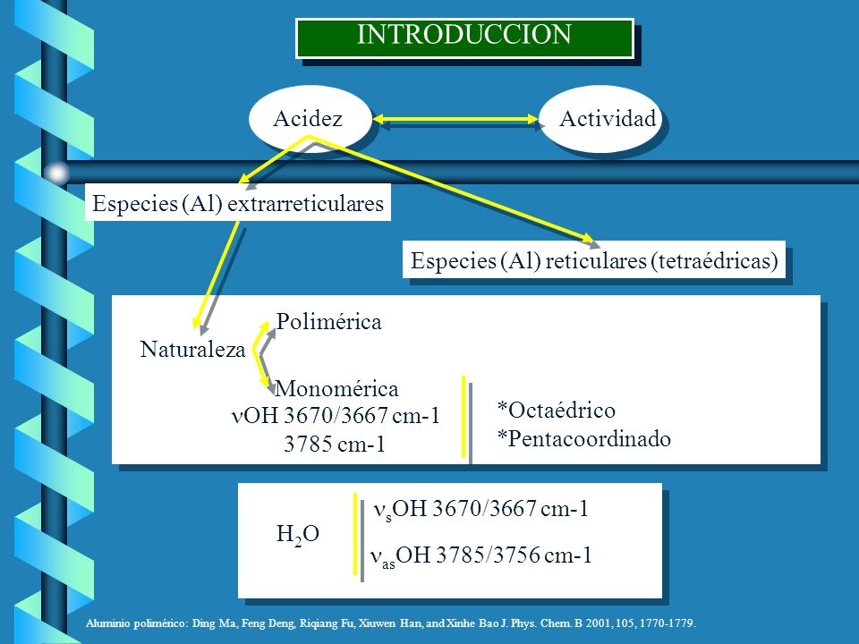 INTRODUCCION AcidezActividad Especies (Al) extrarreticulares Especies (Al) reticulares (tetraédricas) Naturaleza Polimérica Monomérica OH 3670/3667 cm