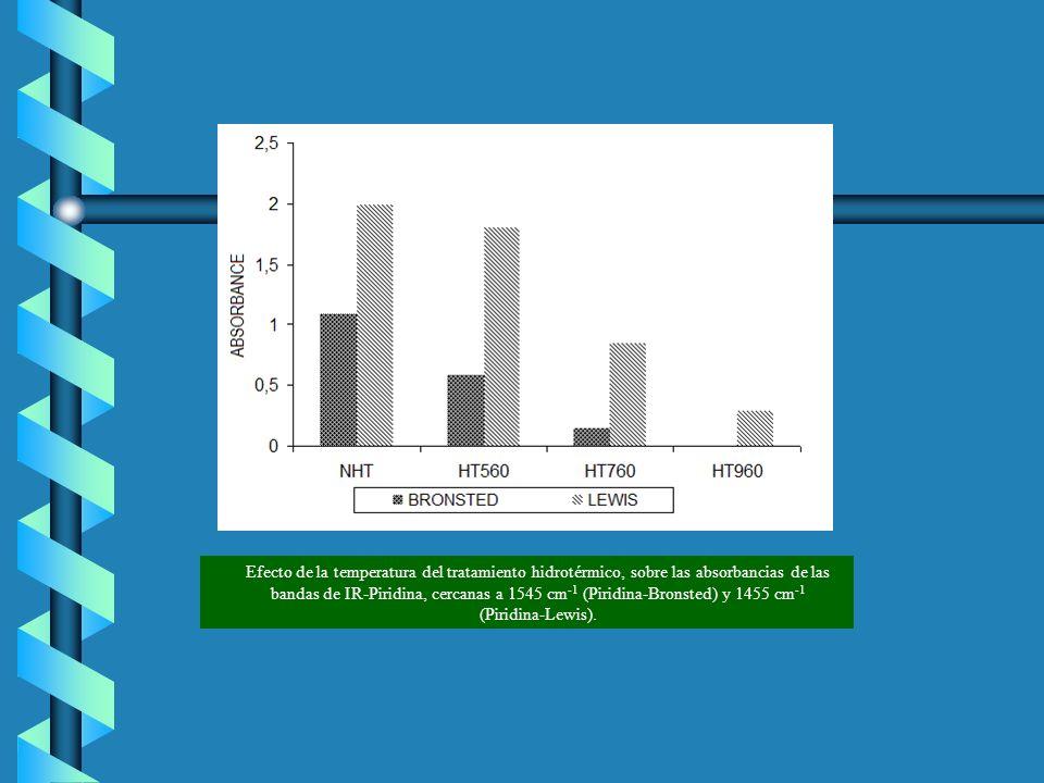 Efecto de la temperatura del tratamiento hidrotérmico, sobre las absorbancias de las bandas de IR Piridina, cercanas a 1545 cm 1 (Piridina Bronsted) y