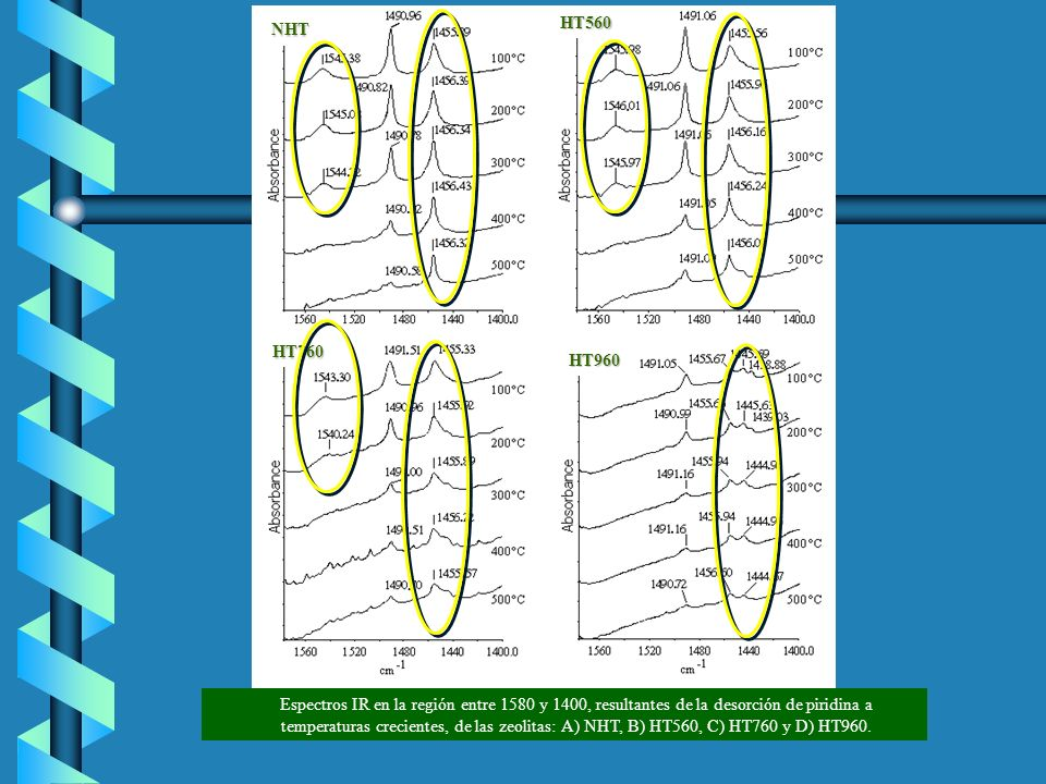 Espectros IR en la región entre 1580 y 1400, resultantes de la desorción de piridina a temperaturas crecientes, de las zeolitas: A) NHT, B) HT560, C)