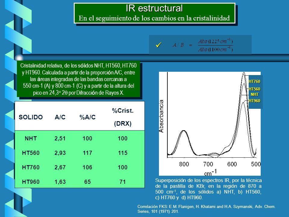 IR estructural En el seguimiento de los cambios en la cristalinidad IR estructural En el seguimiento de los cambios en la cristalinidad NHT HT560 HT76
