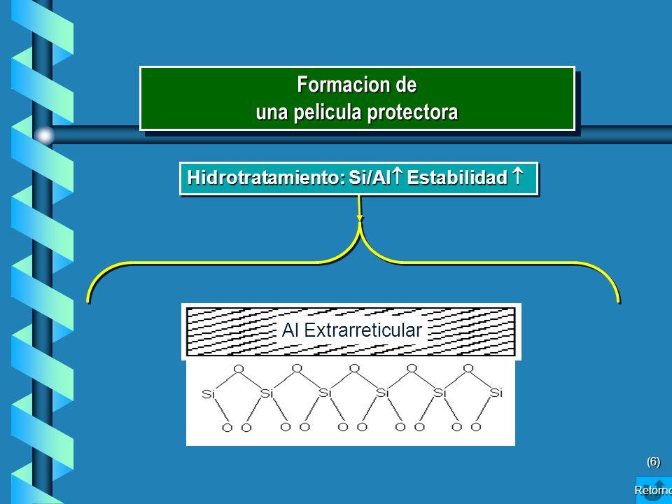 Retorno Hidrotratamiento: Si/Al Estabilidad Hidrotratamiento: Si/Al Estabilidad Al Extrarreticular (6) Formacion de una pelicula protectora Formacion