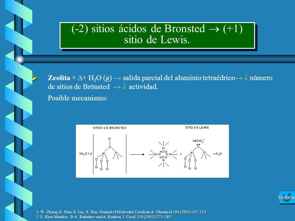 Zeolita + + H 2 O (g) salida parcial del aluminio tetraédrico número de sitios de Brönsted actividad. Posible mecanismo: (-2) sitios ácidos de Bronste