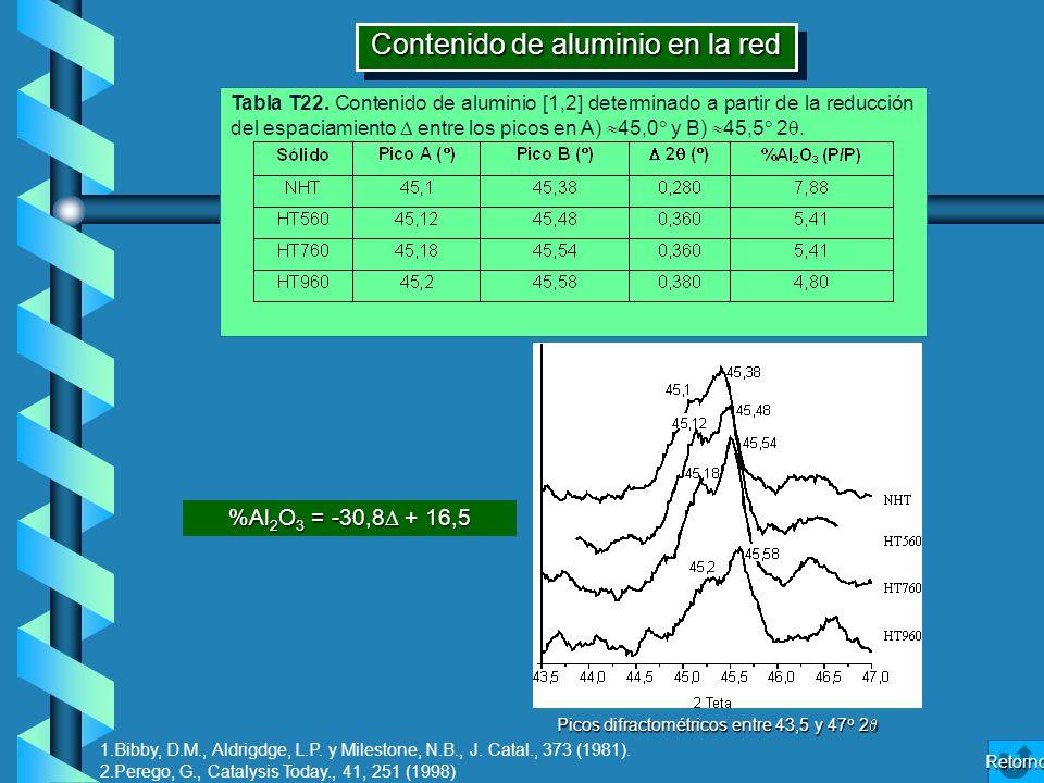 Contenido de aluminio en la red %Al 2 O 3 = -30,8 + 16,5 Picos difractométricos entre 43,5 y 47 o 2 Picos difractométricos entre 43,5 y 47 o 2 Tabla T
