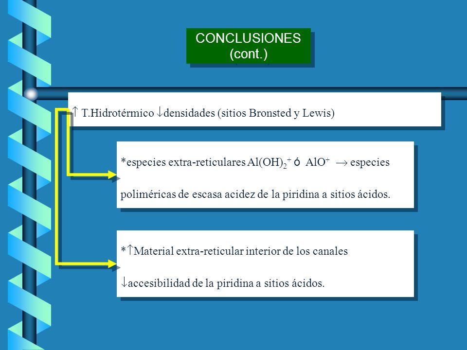 * Material extra reticular interior de los canales accesibilidad de la piridina a sitios ácidos. CONCLUSIONES (cont.) *especies extra reticulares Al(O