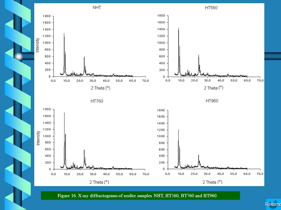 Figure 16. X ray diffractograms of zeolite samples NHT, HT560, HT760 and HT960. Retorno