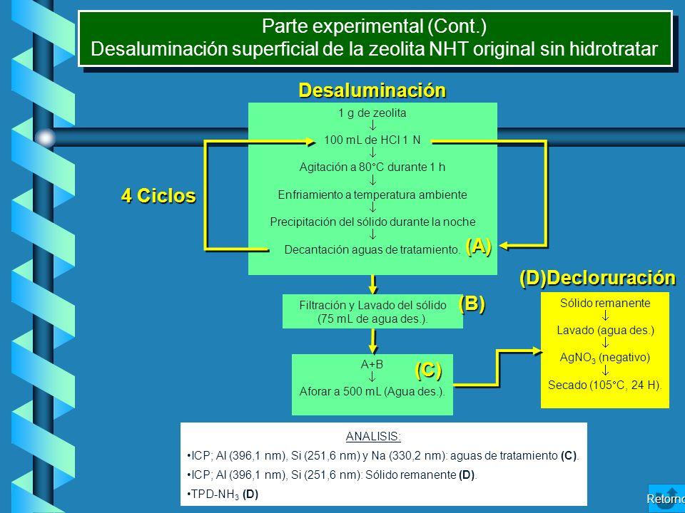 1 g de zeolita 100 mL de HCl 1 N Agitación a 80 C durante 1 h Enfriamiento a temperatura ambiente Precipitación del sólido durante la noche Decantació