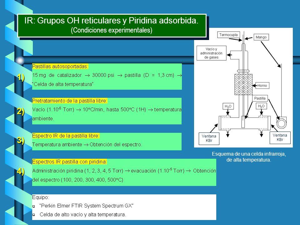 1) 3) 2) 4) Ventana KBr Ventana KBr IR: Grupos OH reticulares y Piridina adsorbida. (Condiciones experimentales) IR: Grupos OH reticulares y Piridina