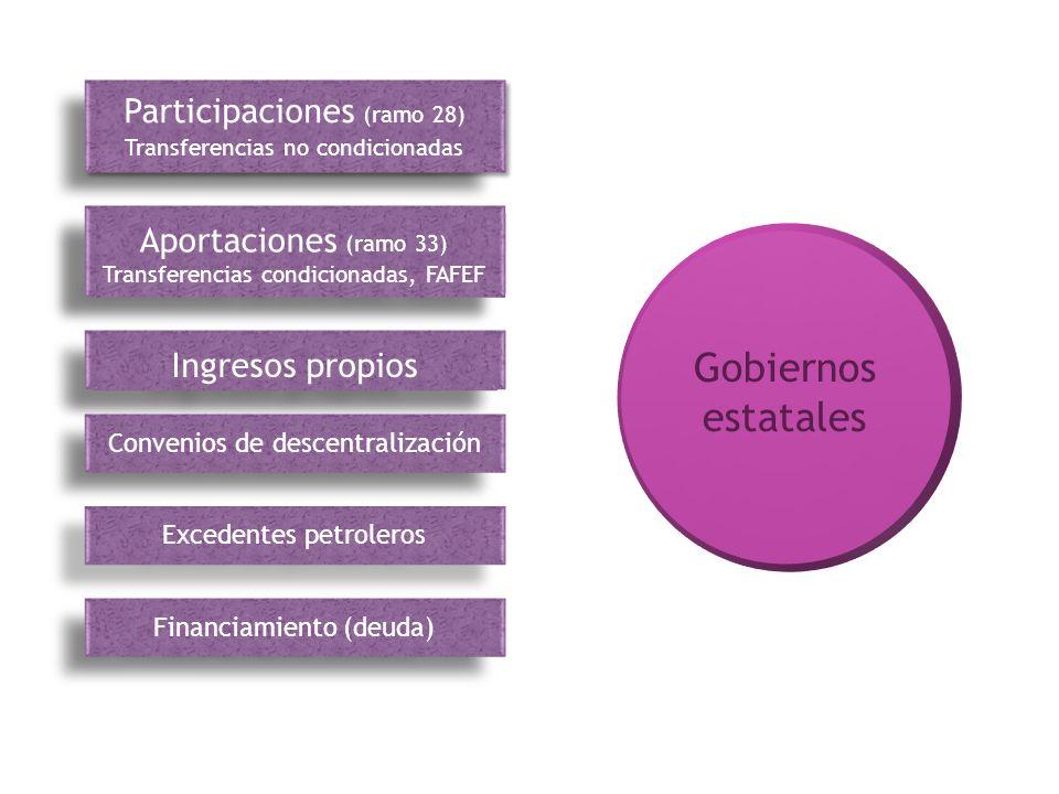 Aportaciones (ramo 33) Transferencias condicionadas, FAFEF Aportaciones (ramo 33) Transferencias condicionadas, FAFEF Ingresos propios Excedentes petr