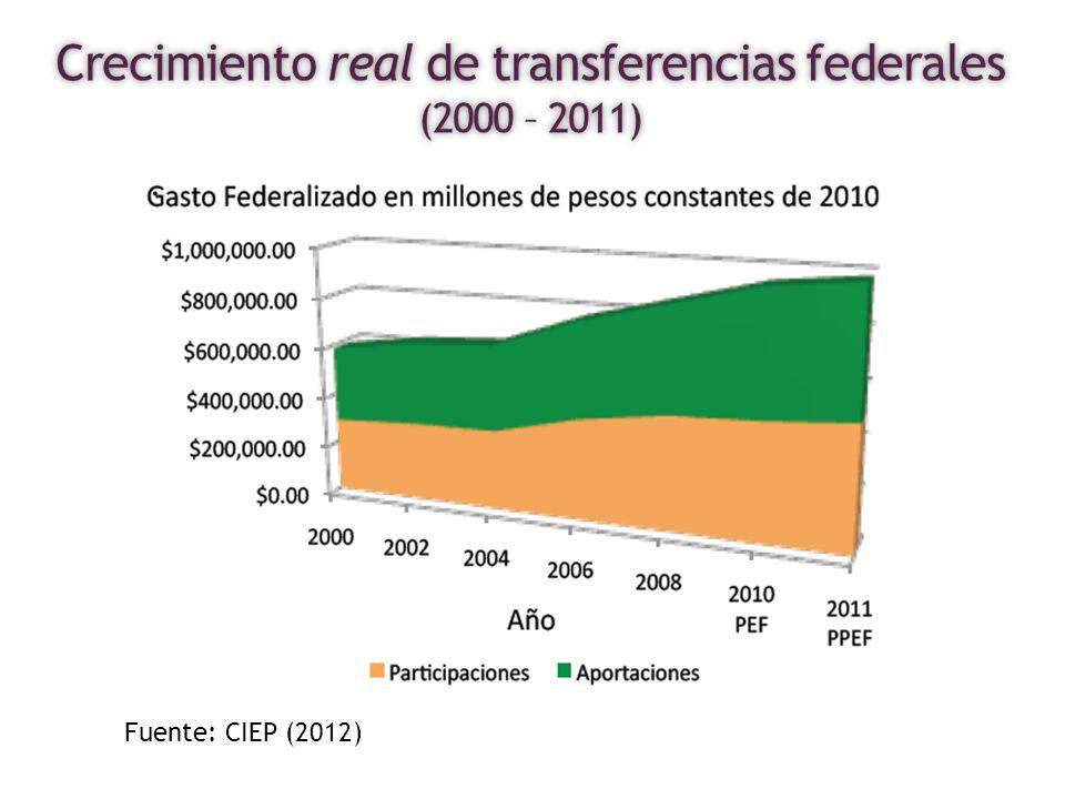Fuente: CIEP (2012)