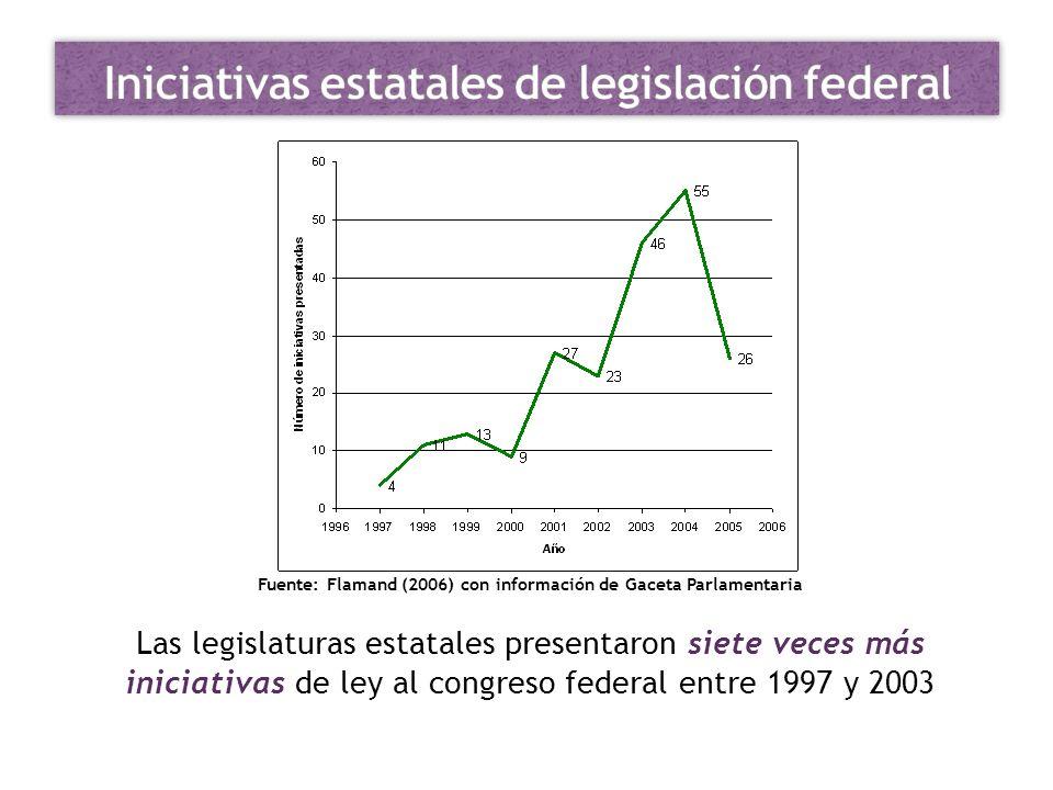 Las legislaturas estatales presentaron siete veces más iniciativas de ley al congreso federal entre 1997 y 2003 Fuente: Flamand (2006) con información
