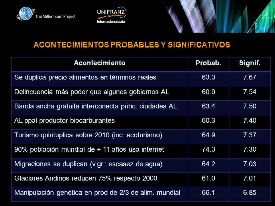 ACONTECIMIENTOS PROBABLES Y SIGNIFICATIVOS AcontecimientoProbab.Signif.