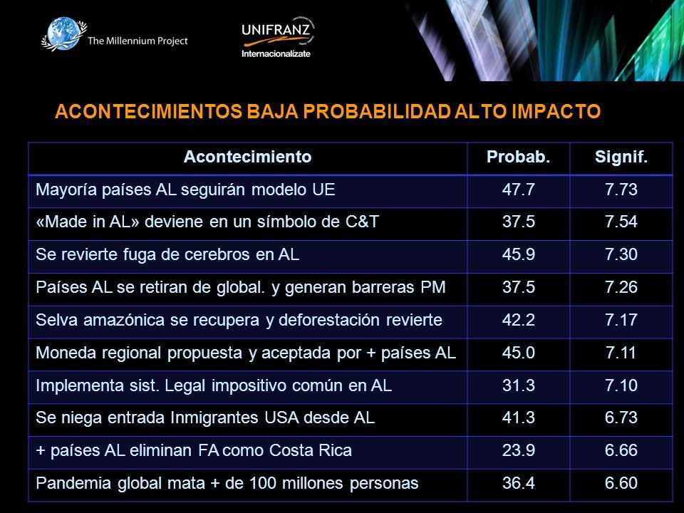 ACONTECIMIENTOS BAJA PROBABILIDAD ALTO IMPACTO AcontecimientoProbab.Signif.