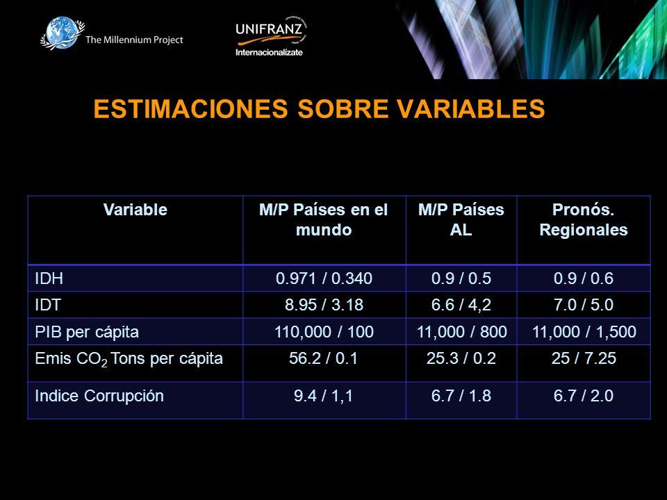 ESTIMACIONES SOBRE VARIABLES VariableM/P Países en el mundo M/P Países AL Pronós. Regionales IDH0.971 / 0.3400.9 / 0.50.9 / 0.6 IDT8.95 / 3.186.6 / 4,