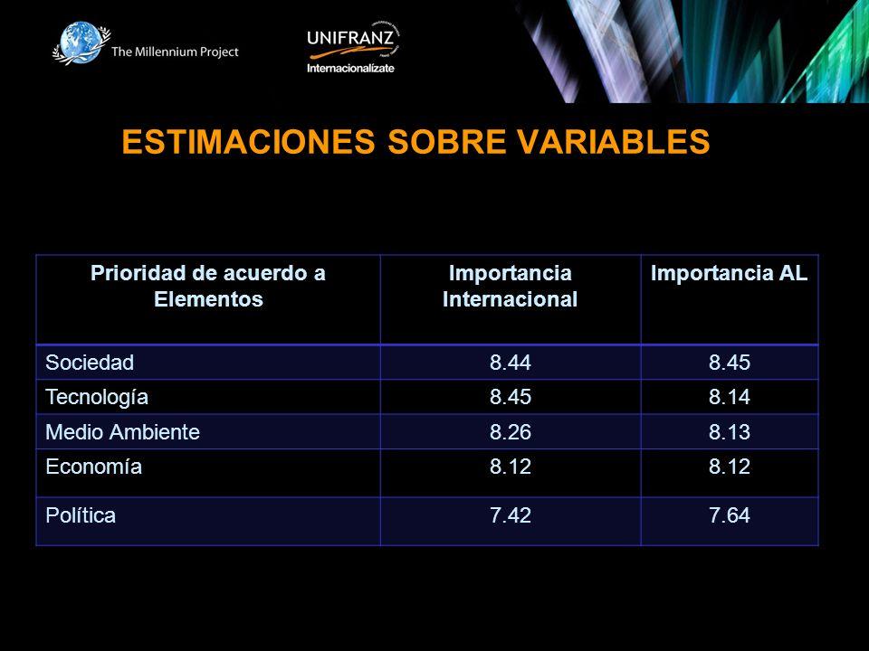ESTIMACIONES SOBRE VARIABLES Prioridad de acuerdo a Elementos Importancia Internacional Importancia AL Sociedad8.448.45 Tecnología8.458.14 Medio Ambiente8.268.13 Economía8.12 Política7.427.64