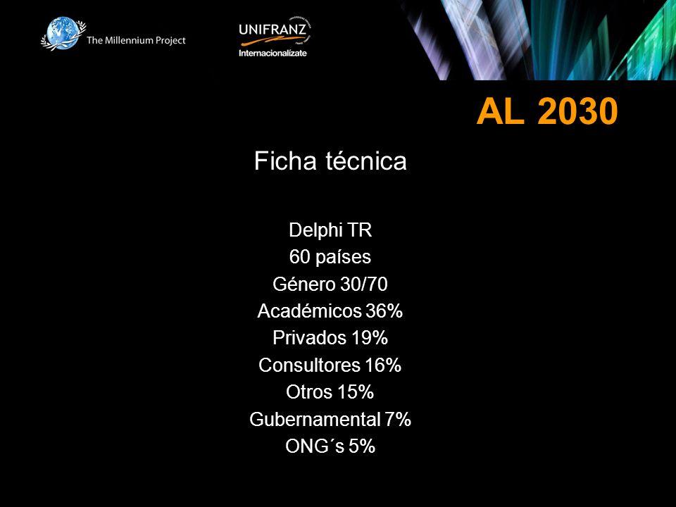 AL 2030 Ficha técnica Delphi TR 60 países Género 30/70 Académicos 36% Privados 19% Consultores 16% Otros 15% Gubernamental 7% ONG´s 5%