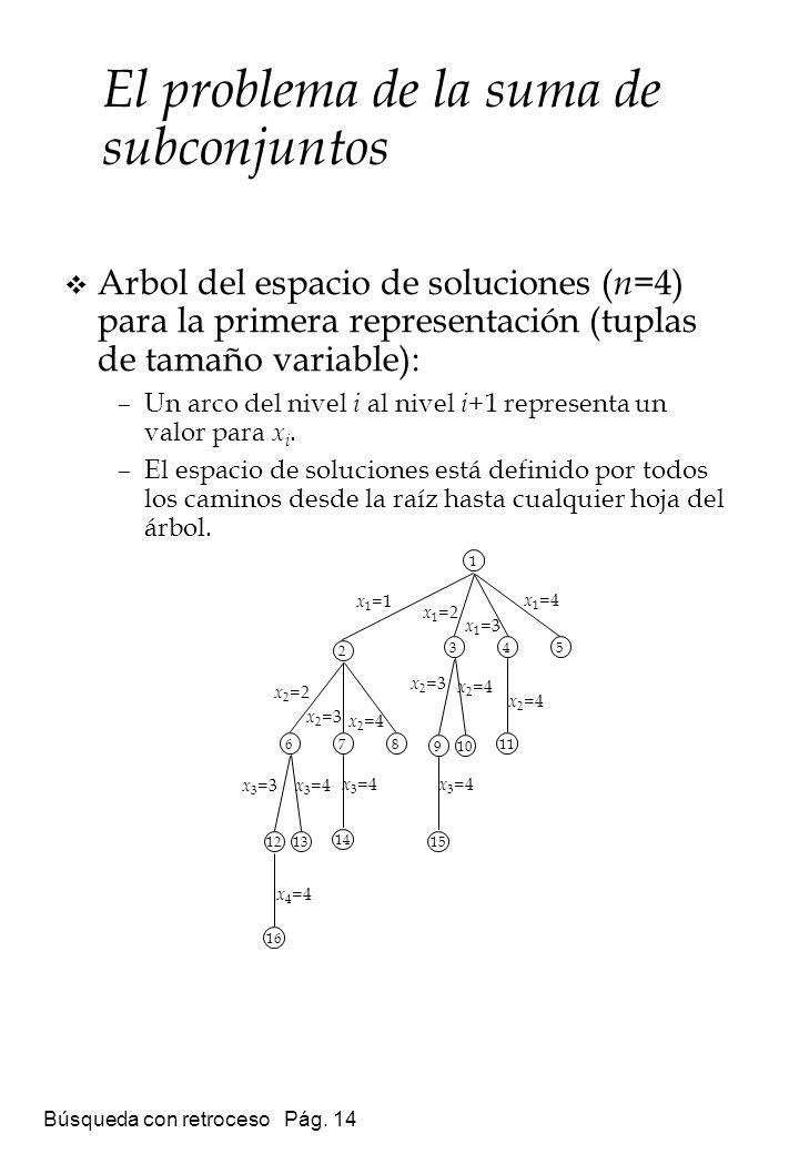 Búsqueda con retroceso Pág. 14 Arbol del espacio de soluciones ( n =4) para la primera representación (tuplas de tamaño variable): –Un arco del nivel