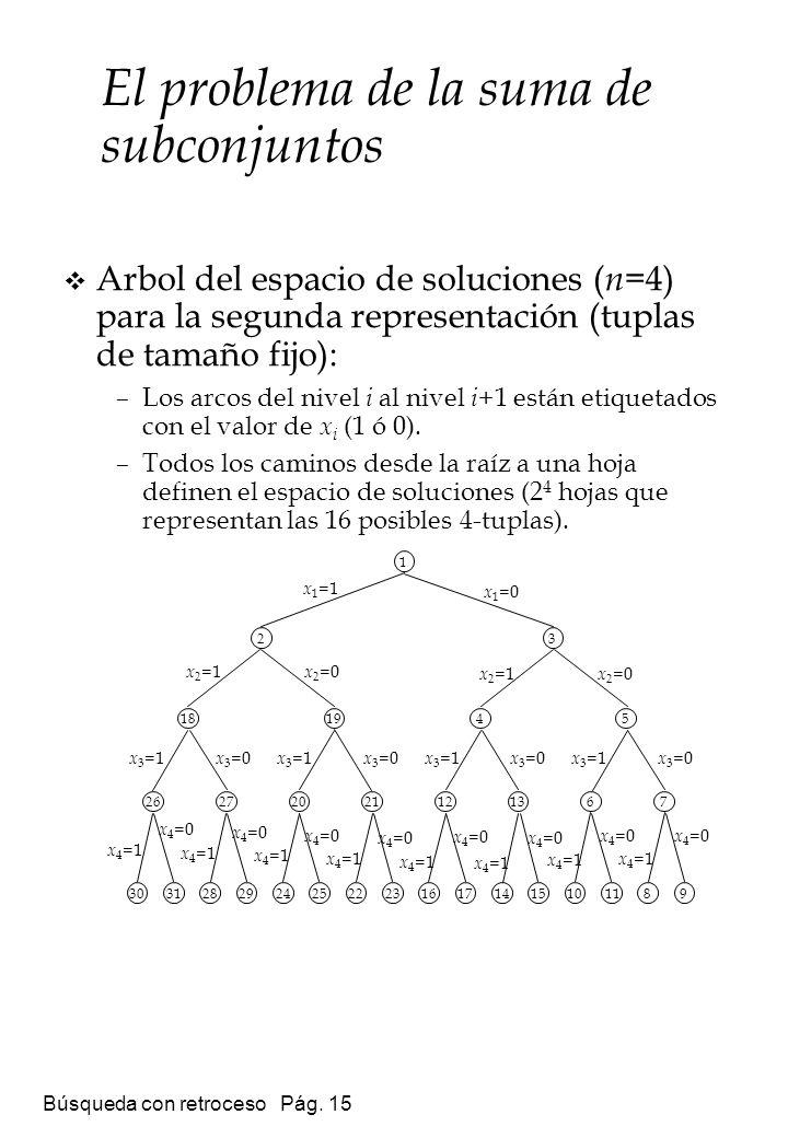 Búsqueda con retroceso Pág. 15 Arbol del espacio de soluciones ( n =4) para la segunda representación (tuplas de tamaño fijo): –Los arcos del nivel i