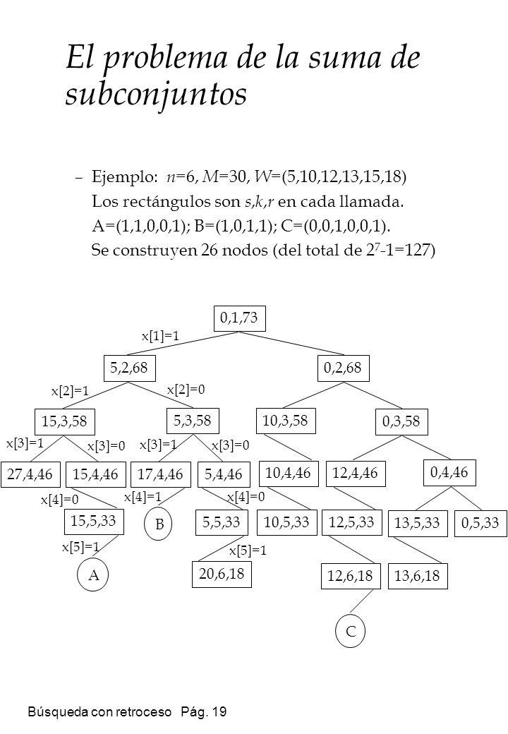 Búsqueda con retroceso Pág. 19 El problema de la suma de subconjuntos 15,5,33 12,6,1813,6,18 0,4,46 0,5,3313,5,33 12,5,33 12,4,46 0,3,58 10,5,33 10,4,