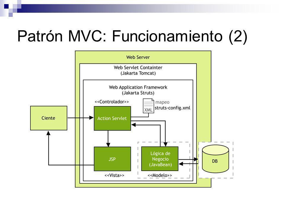 Patrón MVC: Funcionamiento (2)