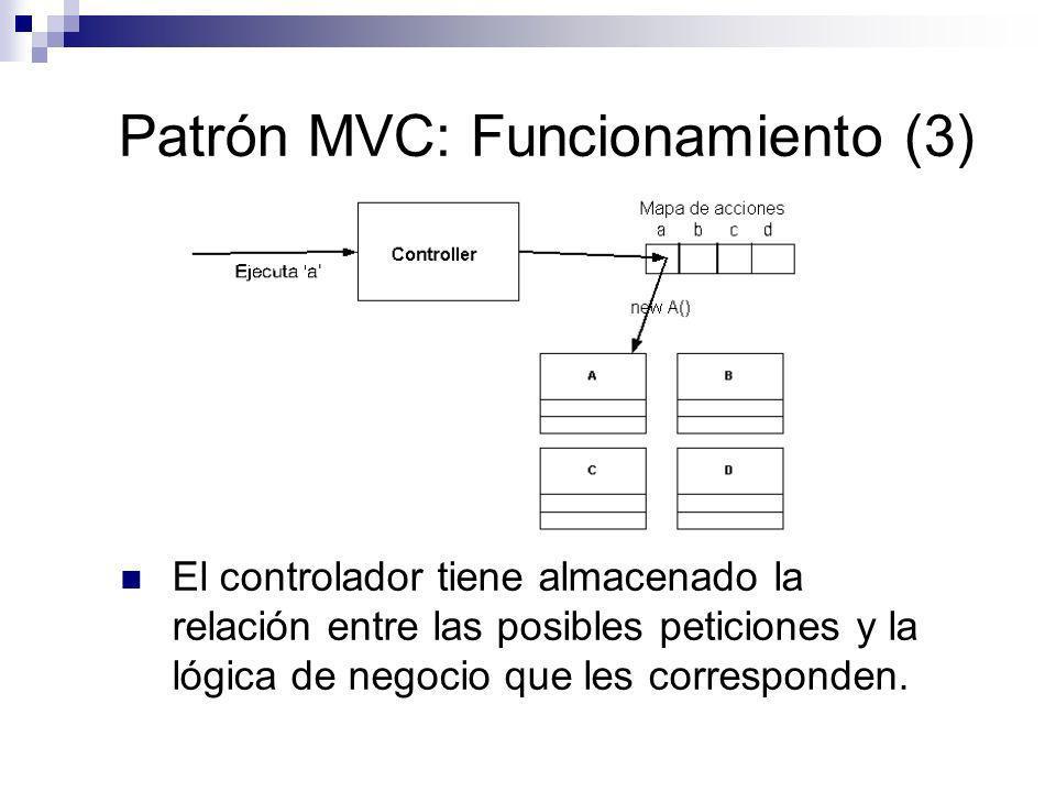 Patrón MVC: Funcionamiento (3) El controlador tiene almacenado la relación entre las posibles peticiones y la lógica de negocio que les corresponden.