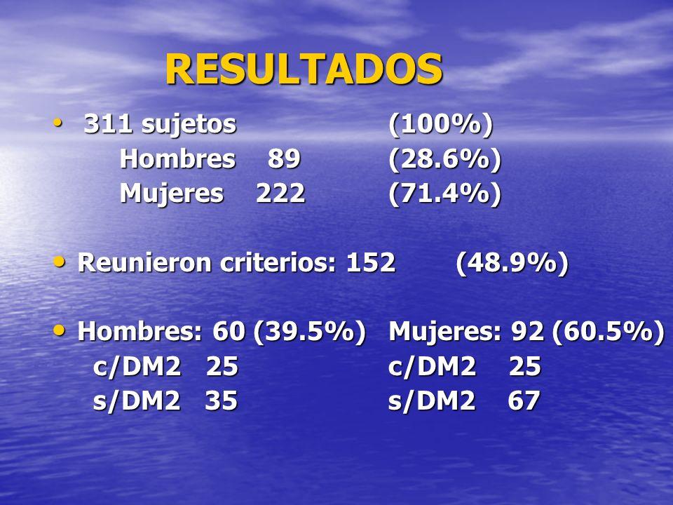 RESULTADOS 311 sujetos (100%) 311 sujetos (100%) Hombres 89(28.6%) Mujeres 222 (71.4%) Reunieron criterios: 152 (48.9%) Reunieron criterios: 152 (48.9