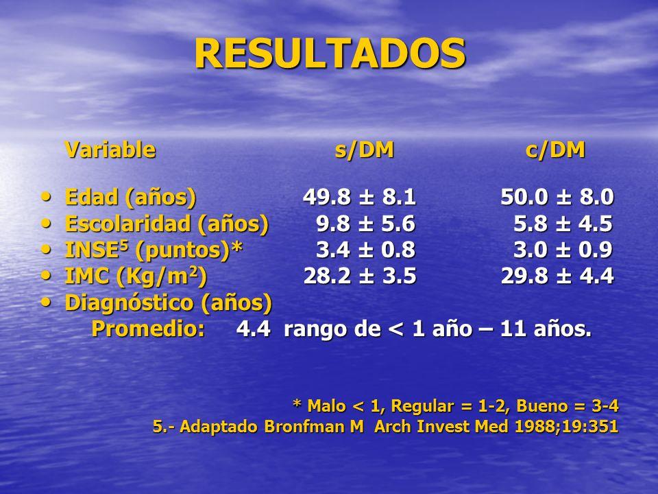 RESULTADOS Variable s/DM c/DM Edad (años)49.8 ± 8.150.0 ± 8.0 Edad (años)49.8 ± 8.150.0 ± 8.0 Escolaridad (años) 9.8 ± 5.6 5.8 ± 4.5 Escolaridad (años