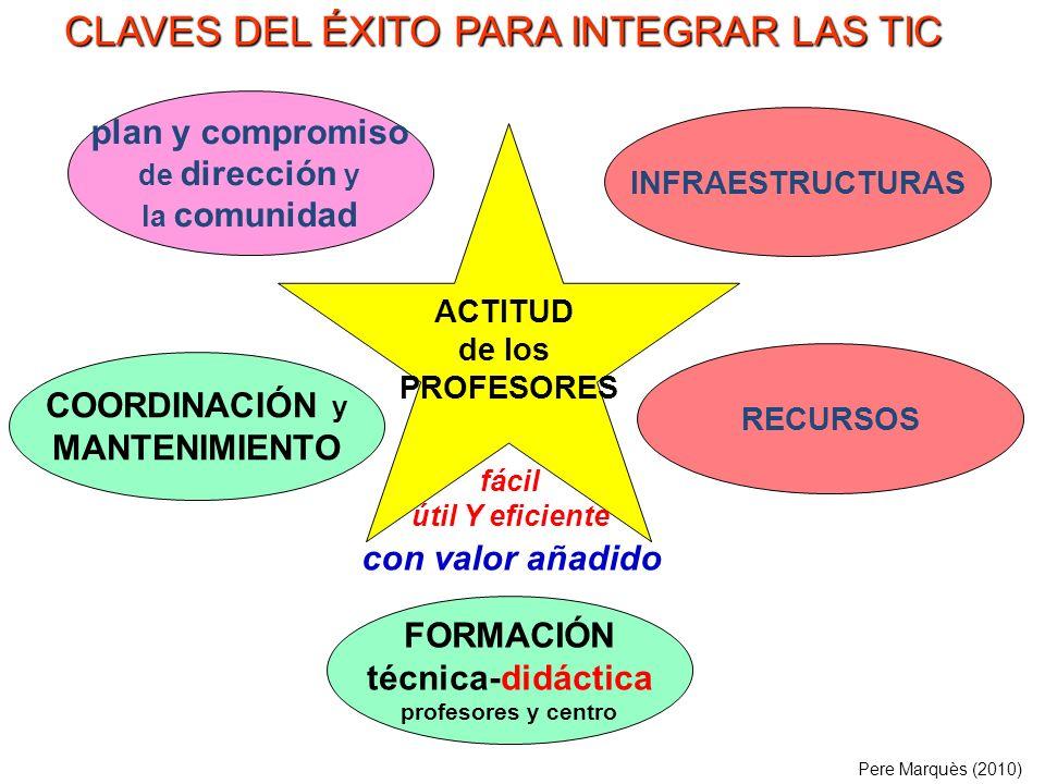 . ACTITUD de los PROFESORES COORDINACIÓN y MANTENIMIENTO INFRAESTRUCTURAS FORMACIÓN técnica-didáctica profesores y centro plan y compromiso de direcci