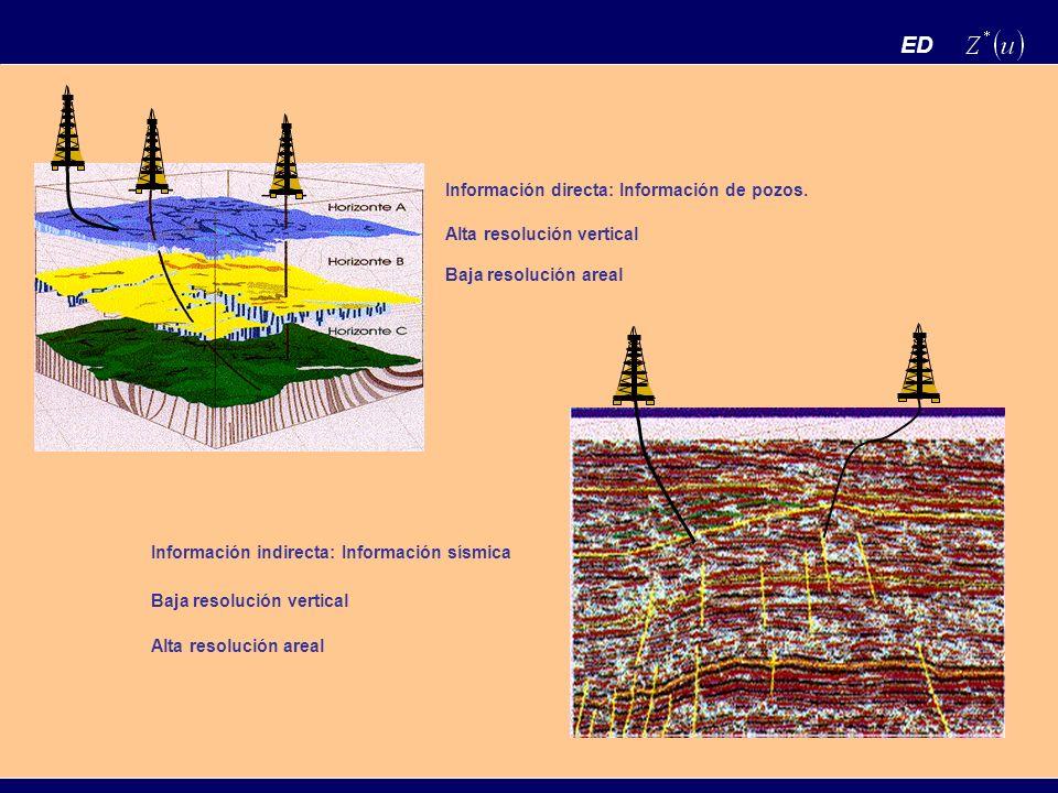 ED Información directa: Información de pozos. Alta resolución vertical Baja resolución areal Información indirecta: Información sísmica Baja resolució