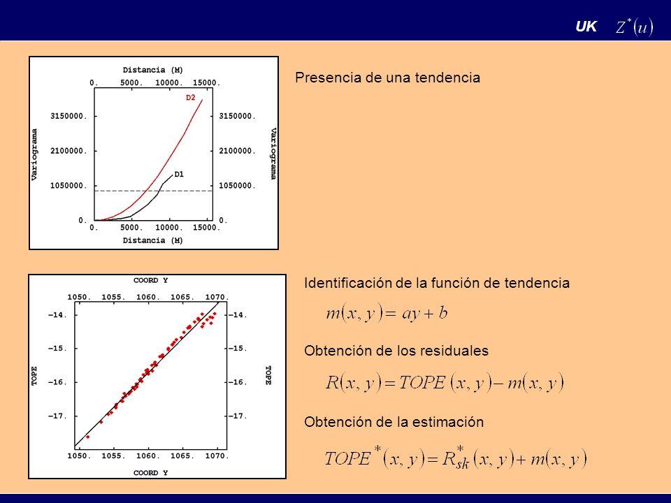 UK Caso 2 Cuando la función de tendencia es desconocida, es usual asumir que esta se puede escribir como: Donde las funciones f son conocidas, llamadas funciones de base, y los parámetros a son desconocidos, lo cual hace que la función de tendencia sea desconocida.