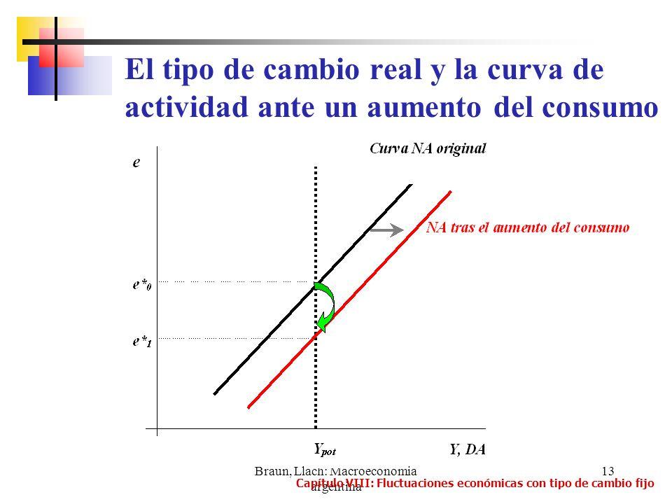 Braun, Llach: Macroeconomia argentina 13 El tipo de cambio real y la curva de actividad ante un aumento del consumo Capítulo VIII: Fluctuaciones econó